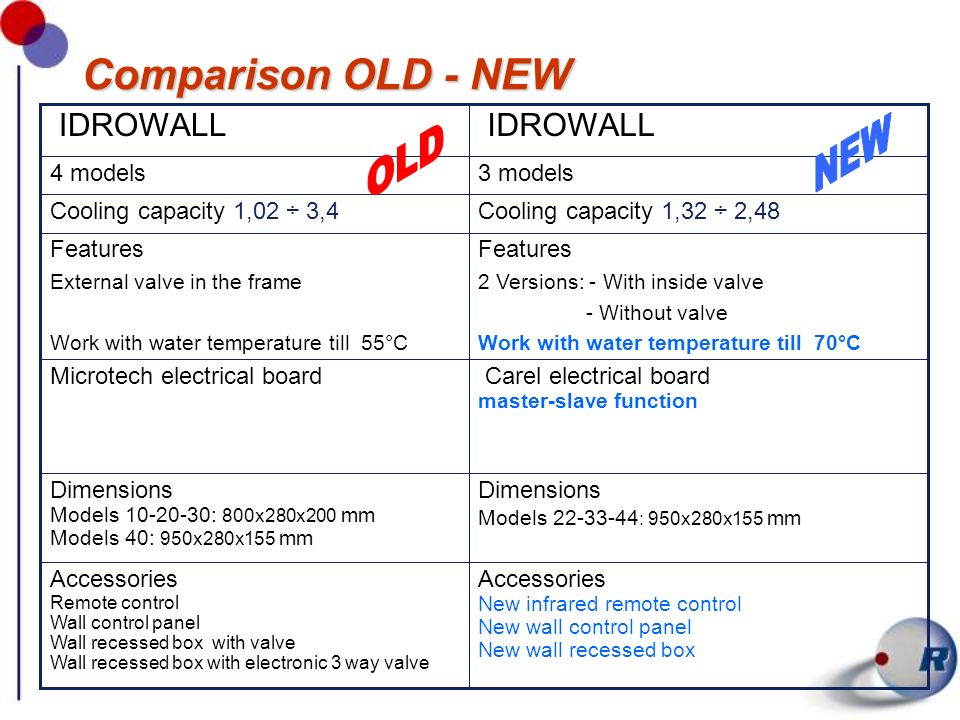 Comparison OLD-NEW Cooling power 3 modelli Acqua: 7/12°C Aria: 27°C B.S. 19°C B.U.