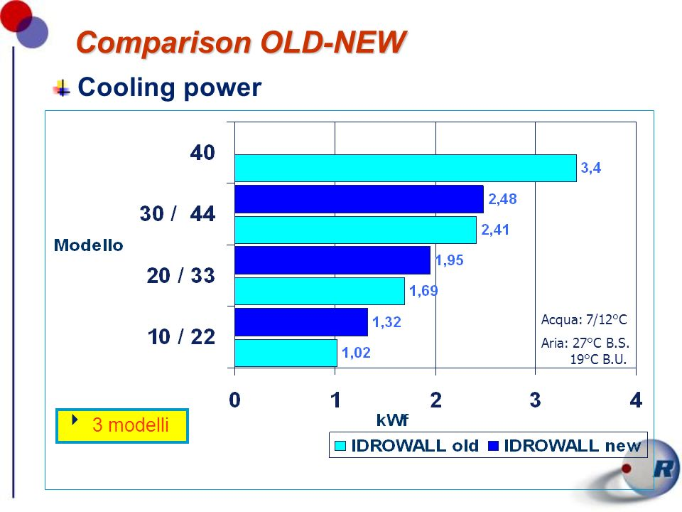 Comparison OLD-NEW Cooling power 3 modelli Acqua: 7/12°C Aria: 27°C B.S. 19°C B.U.