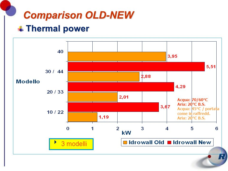 Comparison OLD-NEW Thermal power 3 modelli Acqua: 70/60°C Aria: 20°C B.S. Acqua: 45°C / portata come in raffredd. Aria: 20°C B.S.