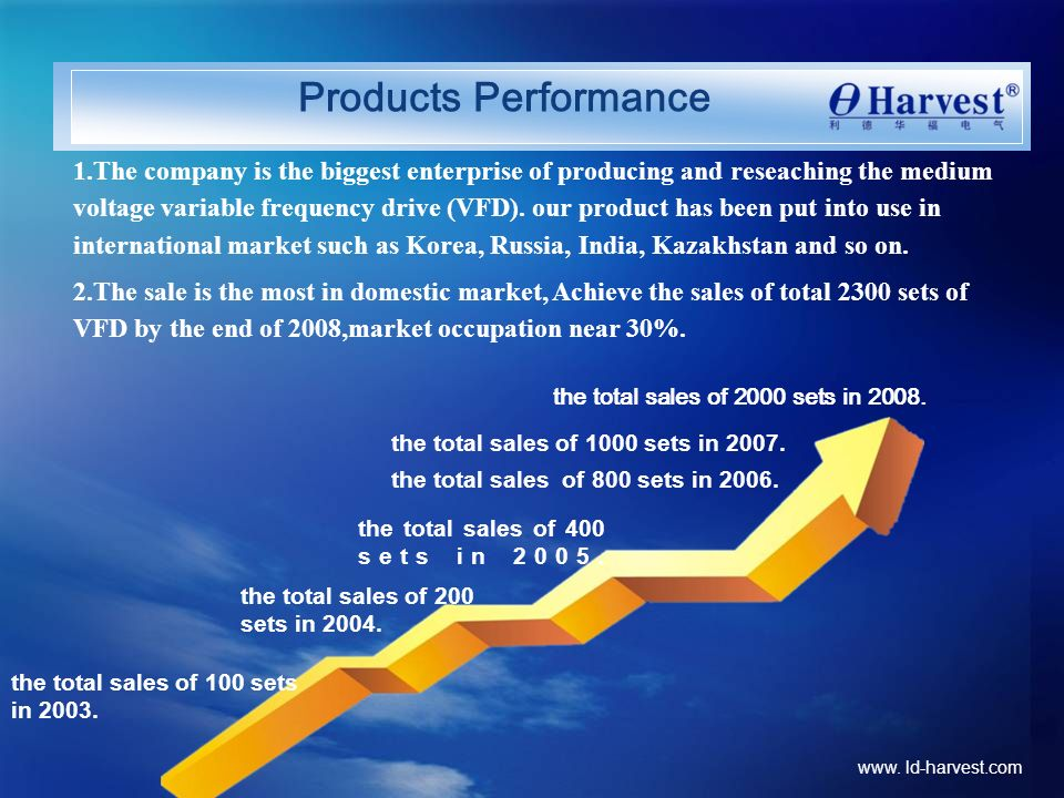 www. ld-harvest.com Products Performance 1.The company is the biggest enterprise of producing and reseaching the medium voltage variable frequency dri