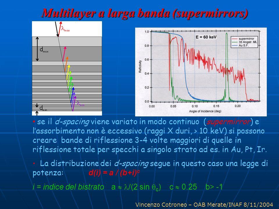 Vincenzo Cotroneo – OAB Merate/INAF 8/11/2004 se il d-spacing viene variato in modo continuo (supermirror) e lassorbimento non è eccessivo (raggi X duri, > 10 keV) si possono creare bande di riflessione 3-4 volte maggiori di quelle in riflessione totale per specchi a singolo strato ad es.