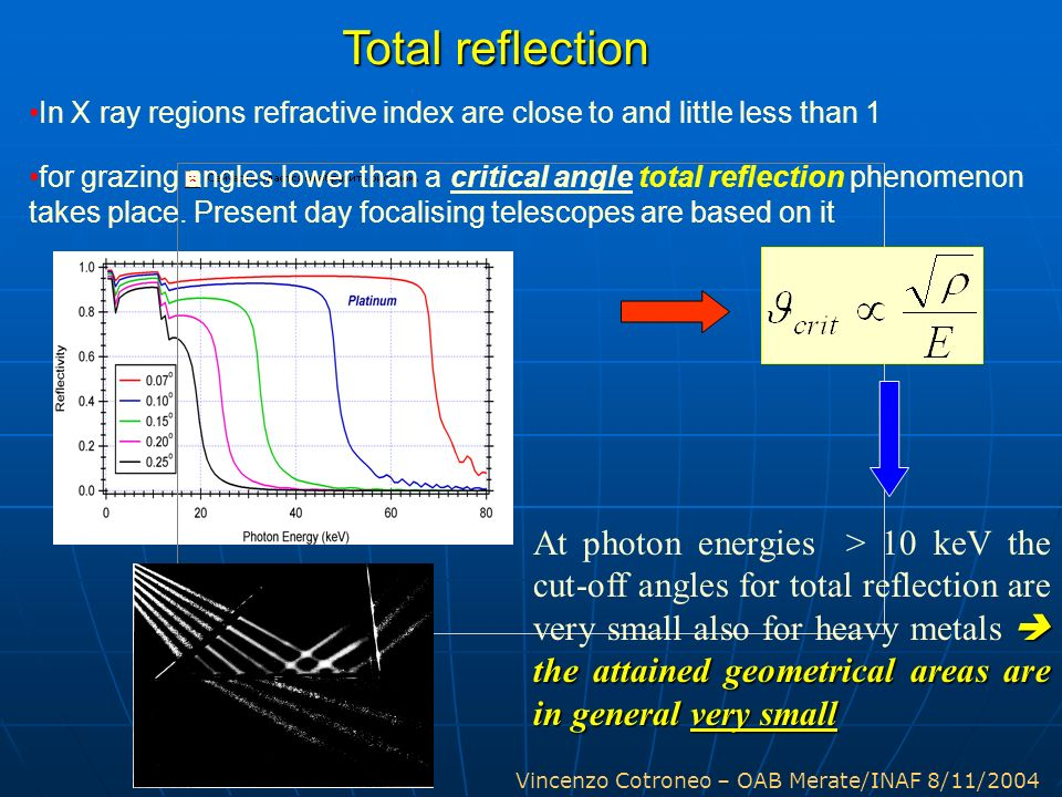 Vincenzo Cotroneo – OAB Merate/INAF 8/11/2004 Total reflection the attained geometrical areas are in general very small At photon energies > 10 keV th