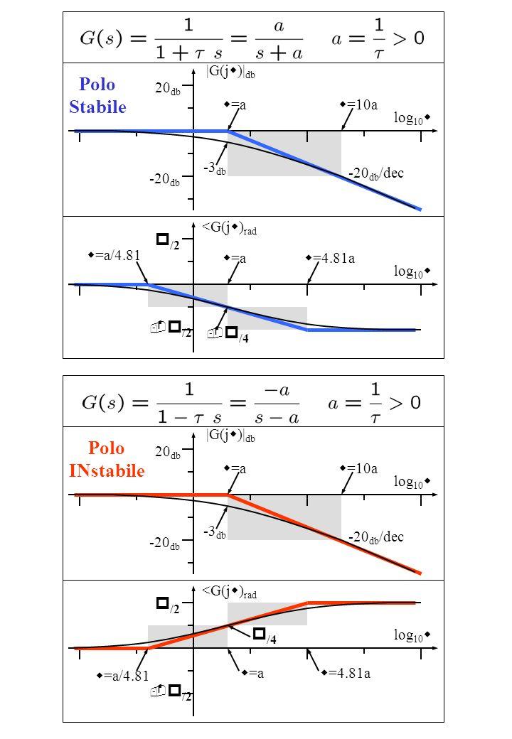 Polo Stabile log 10 w |G(j w )| db w =a 20 db -20 db -20 db /dec w =10a -3 db log 10 w <G(j w ) rad w =a w =4.81a p /2 - p /2 w =a/4.81 - p /4 Polo IN