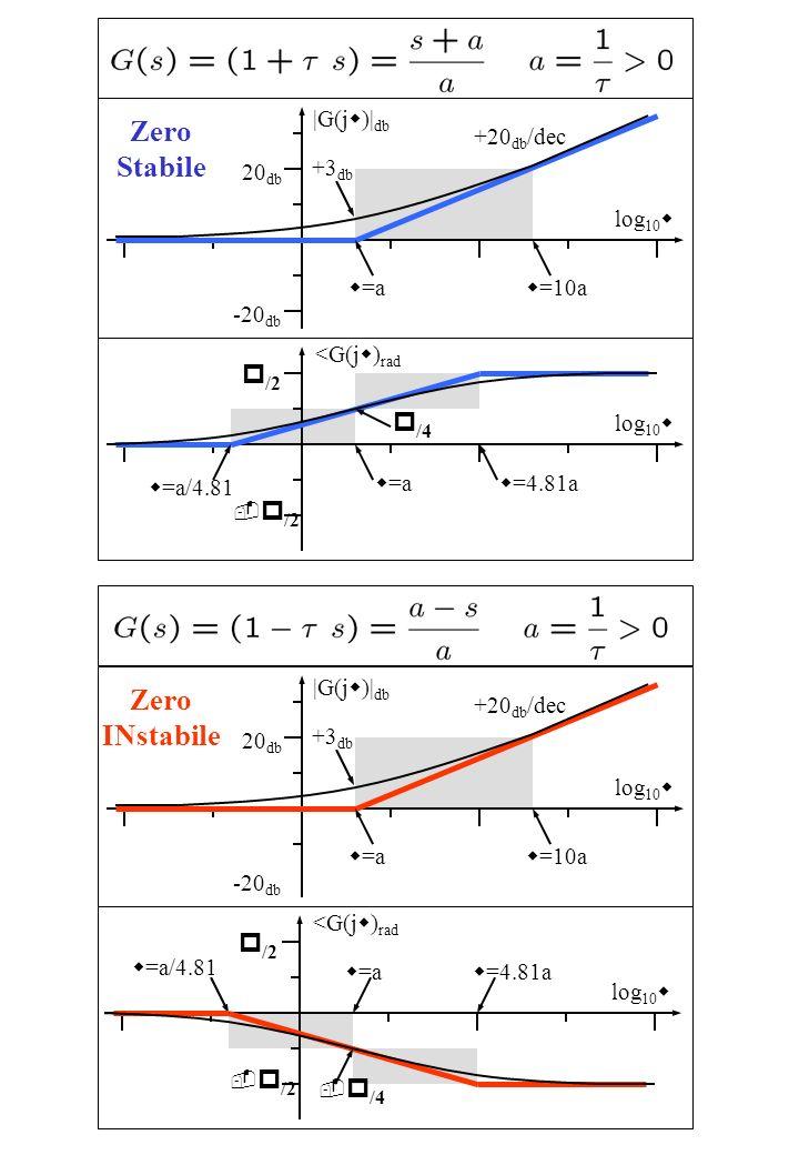 Zero Stabile log 10 w |G(j w )| db w =a 20 db -20 db +20 db /dec w =10a +3 db log 10 w <G(j w ) rad w =a w =4.81a p /2 - p /2 w =a/4.81 p /4 Zero INst