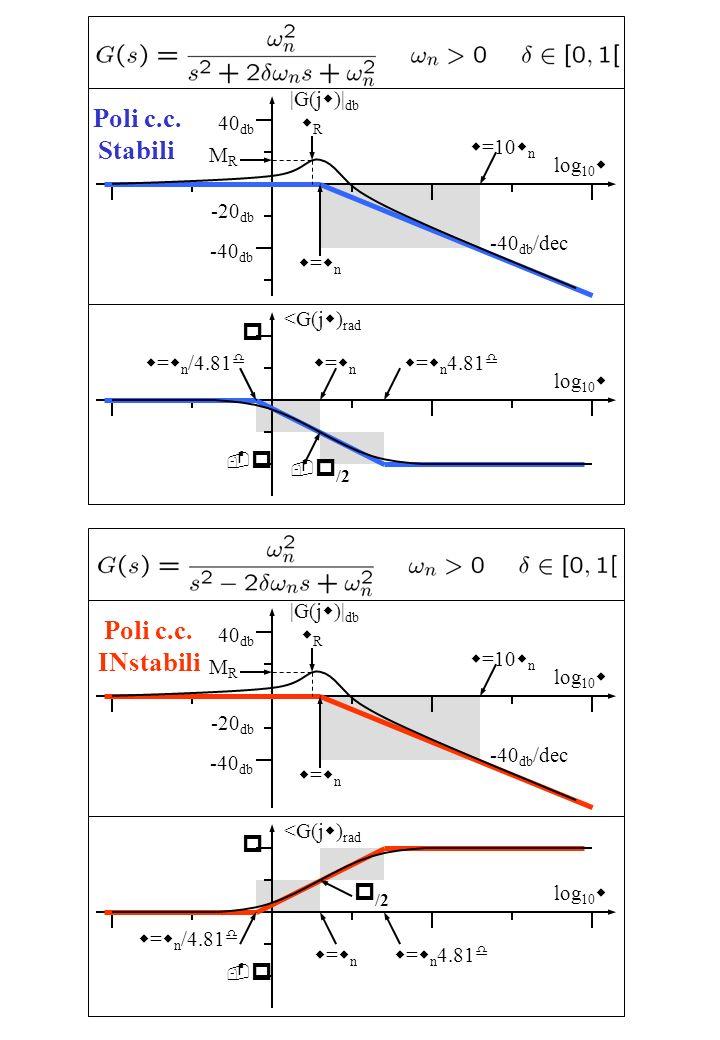 Poli c.c. Stabili log 10 w |G(j w )| db w=wnw=wn 40 db -40 db -40 db /dec w =10 w n log 10 w <G(j w ) rad w=wnw=wn w = w n 4.81 d p -p-p w = w n /4.81