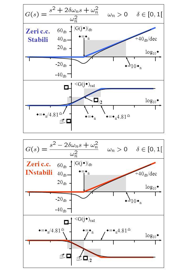 Zeri c.c. Stabili log 10 w |G(j w )| db w=wnw=wn 40 db -40 db +40 db /dec w =10 w n log 10 w <G(j w ) rad w=wnw=wn w = w n 4.81 d p -p-p w = w n /4.81