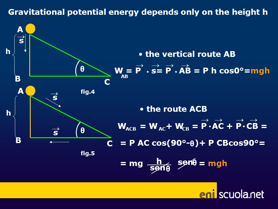 Gravitational potential energy depends only on the height h h C B A θ s s h C B A θ s the route ACB the vertical route AB W = P s= P AB = P h cos0°=mg