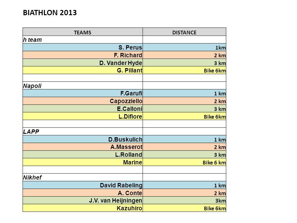 BIATHLON 2013 TEAMSDISTANCE h team S. Perus 1km F. Richard 2 km D. Vander Hyde 3 km G. Pillant Bike 6km Napoli F.Garufi 1 km Capozziello 2 km E.Callon