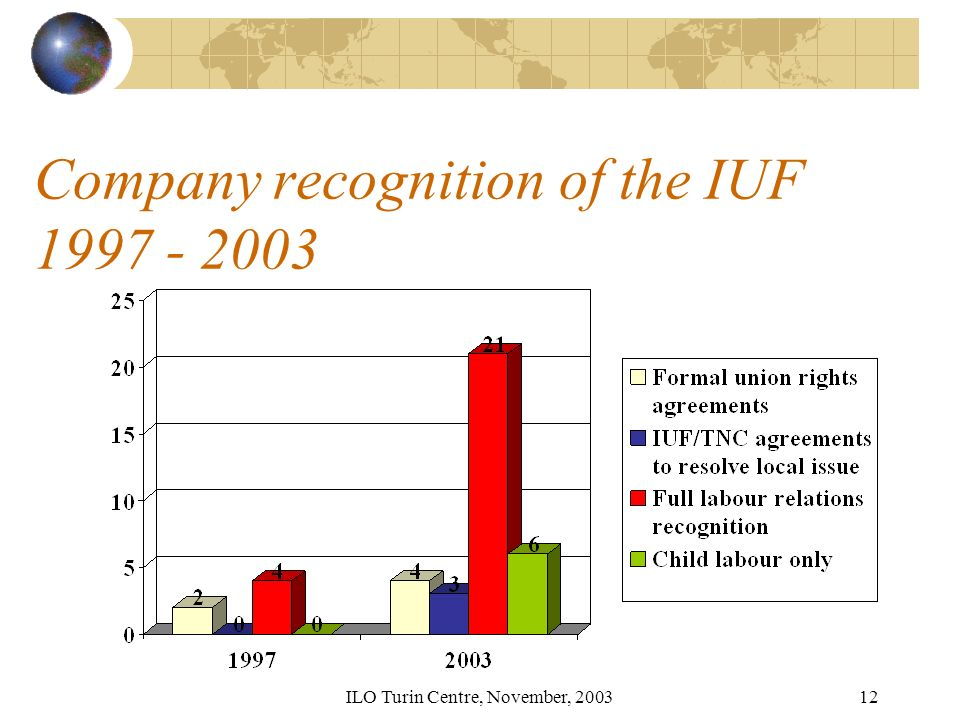 ILO Turin Centre, November, 200312 Company recognition of the IUF 1997 - 2003