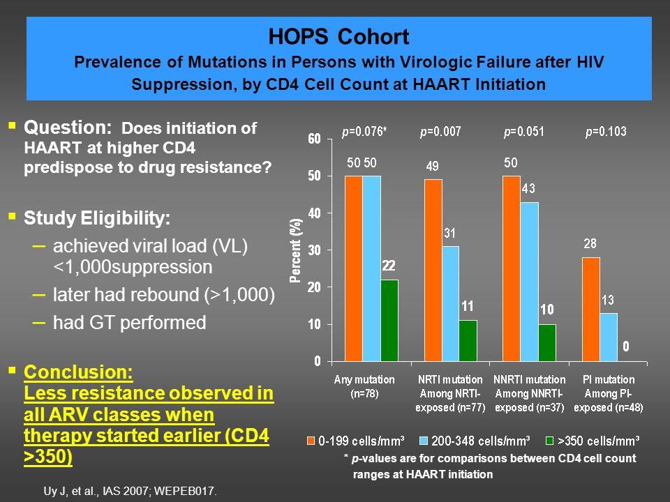 HOPS Cohort Prevalence of Mutations in Persons with Virologic Failure after HIV Suppression, by CD4 Cell Count at HAART Initiation Uy J, et al., IAS 2