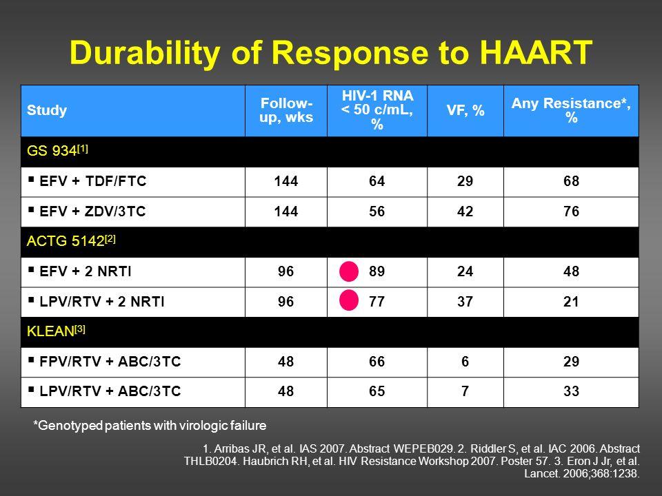 Study Follow- up, wks HIV-1 RNA < 50 c/mL, % VF, % Any Resistance*, % GS 934 [1] EFV + TDF/FTC 144642968 EFV + ZDV/3TC 144564276 ACTG 5142 [2] EFV + 2