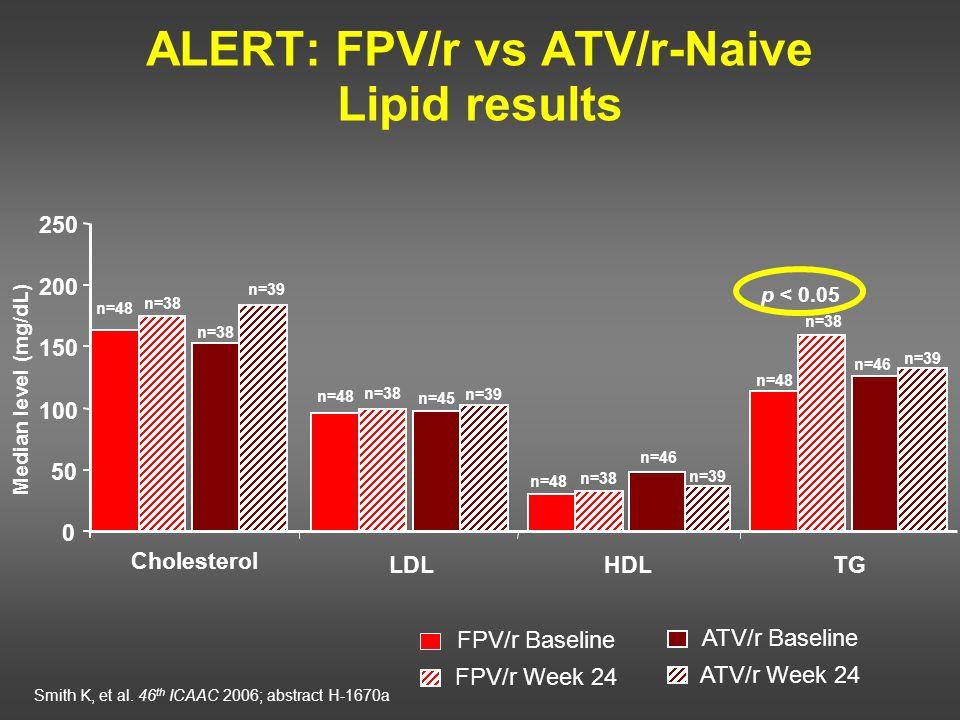 ALERT: FPV/r vs ATV/r-Naive Lipid results FPV/r Baseline FPV/r Week 24 ATV/r Baseline ATV/r Week 24 Smith K, et al. 46 th ICAAC 2006; abstract H-1670a