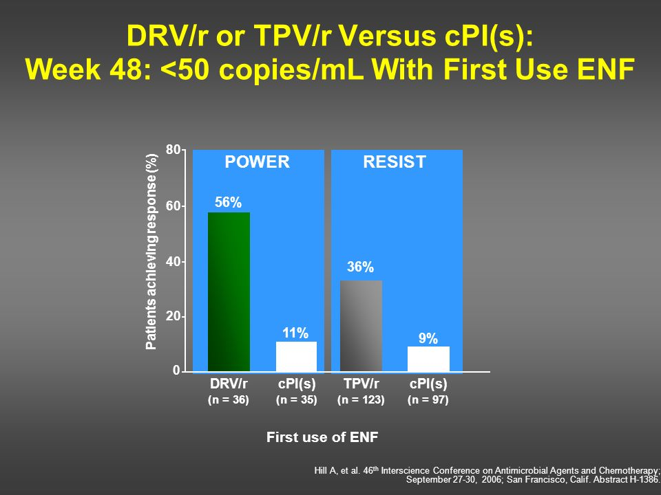 DRV/r or TPV/r Versus cPI(s): Week 48: <50 copies/mL With First Use ENF 56% 11% 9% 36% DRV/r (n = 36) cPI(s) (n = 35) TPV/r (n = 123) cPI(s) (n = 97)