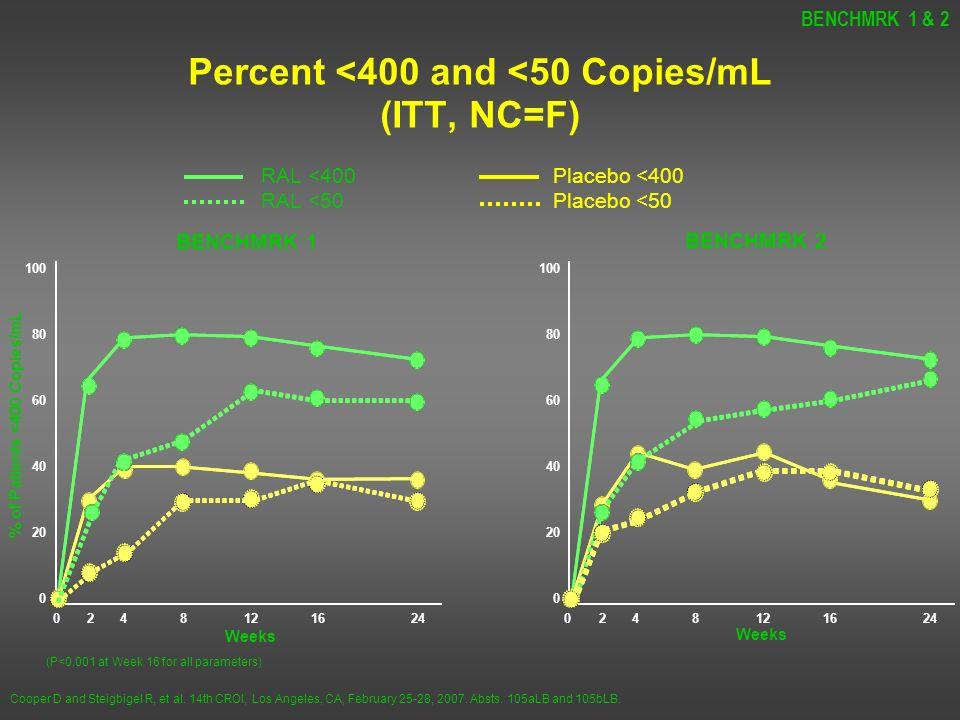 Percent <400 and <50 Copies/mL (ITT, NC=F) BENCHMRK 1 & 2