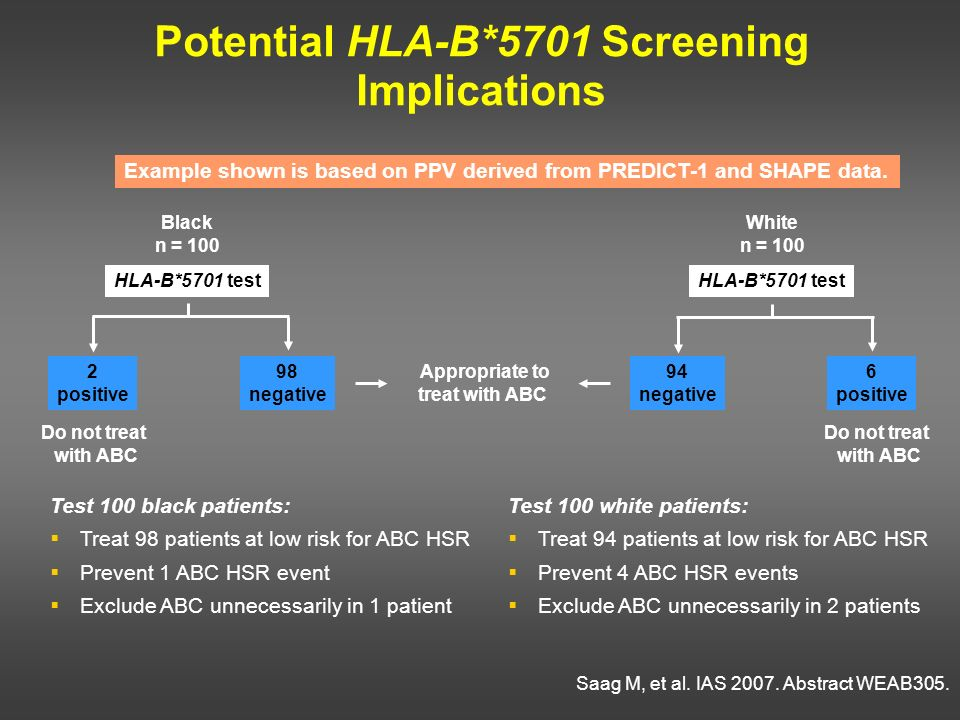 Potential HLA-B*5701 Screening Implications Black n = 100 HLA-B*5701 test 2 positive 98 negative White n = 100 HLA-B*5701 test 94 negative 6 positive