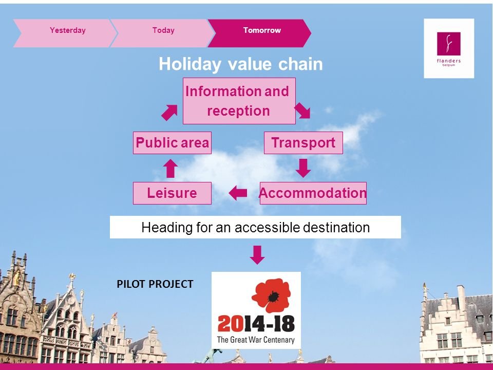 Holiday value chain Heading for an accessible destination Information and reception Public areaTransport LeisureAccommodation YesterdayTodayTomorrow PILOT PROJECT