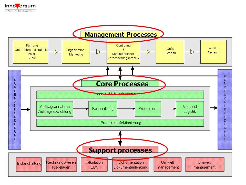 Management Processes Controling & Kontinuierlicher Verbesserungsprozeß Organisation, Marketing Führung Unternehmensstrategie Politik Ziele Unfall Stör