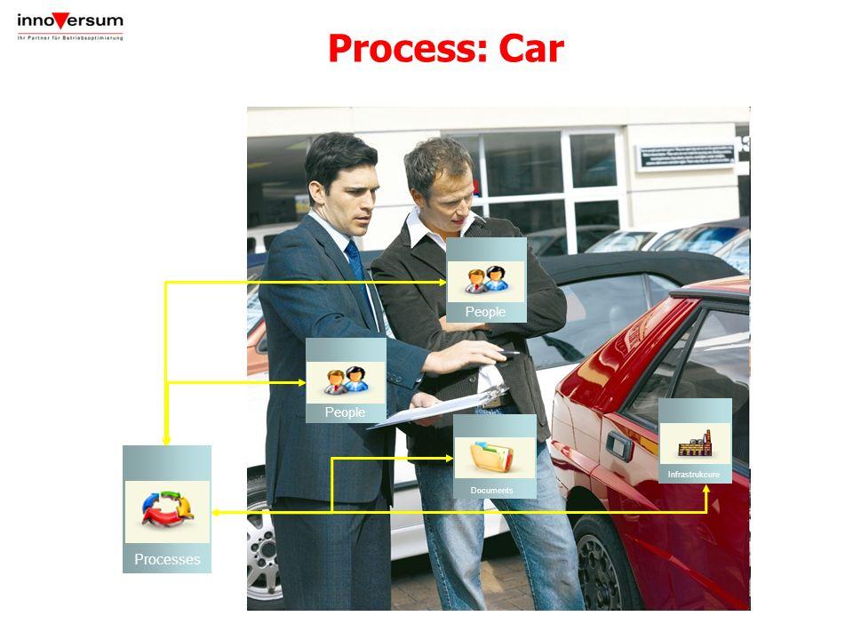 Process: Car Processes People Infrastrukcure Documents People
