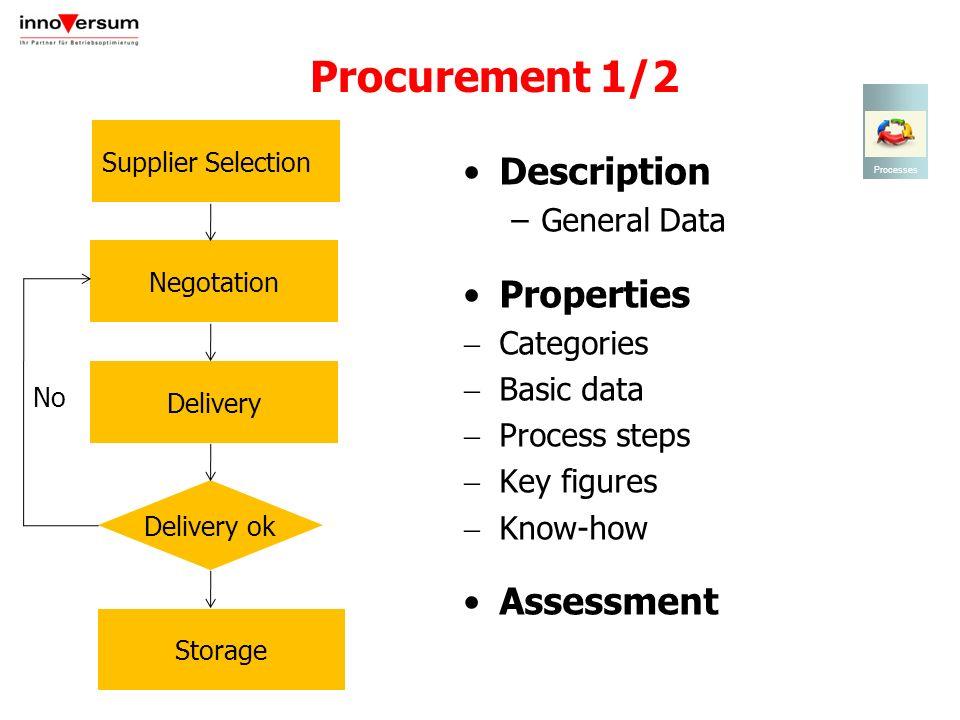 Procurement 1/2 Description –General Data Properties Categories Basic data Process steps Key figures Know-how Assessment Processes Negotation Supplier