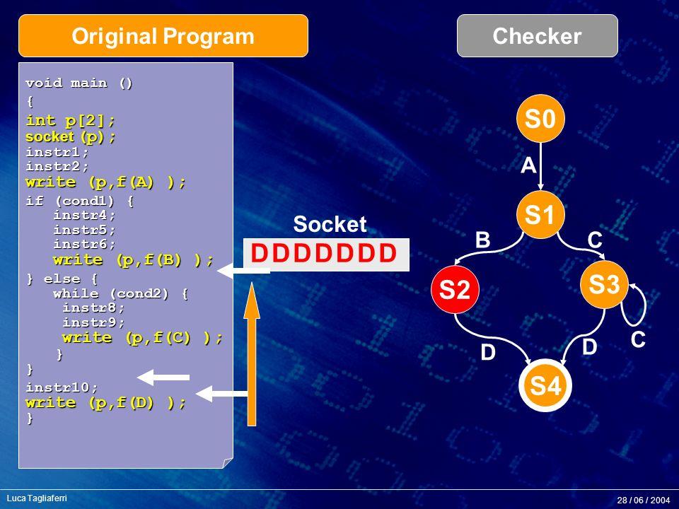 28 / 06 / 2004 Luca Tagliaferri S1 S2 S3 S4 S0 A BC C D D void main () { int p[2]; socket (p); instr1; instr2; write (p,f(A) ); if (cond1) { instr4; instr5; instr6; write (p,f(B) ); } else { while (cond2) { instr8; instr9; write (p,f(C) ); } } instr10; write (p,f(D) ); } Socket Original ProgramChecker DDDDDDD