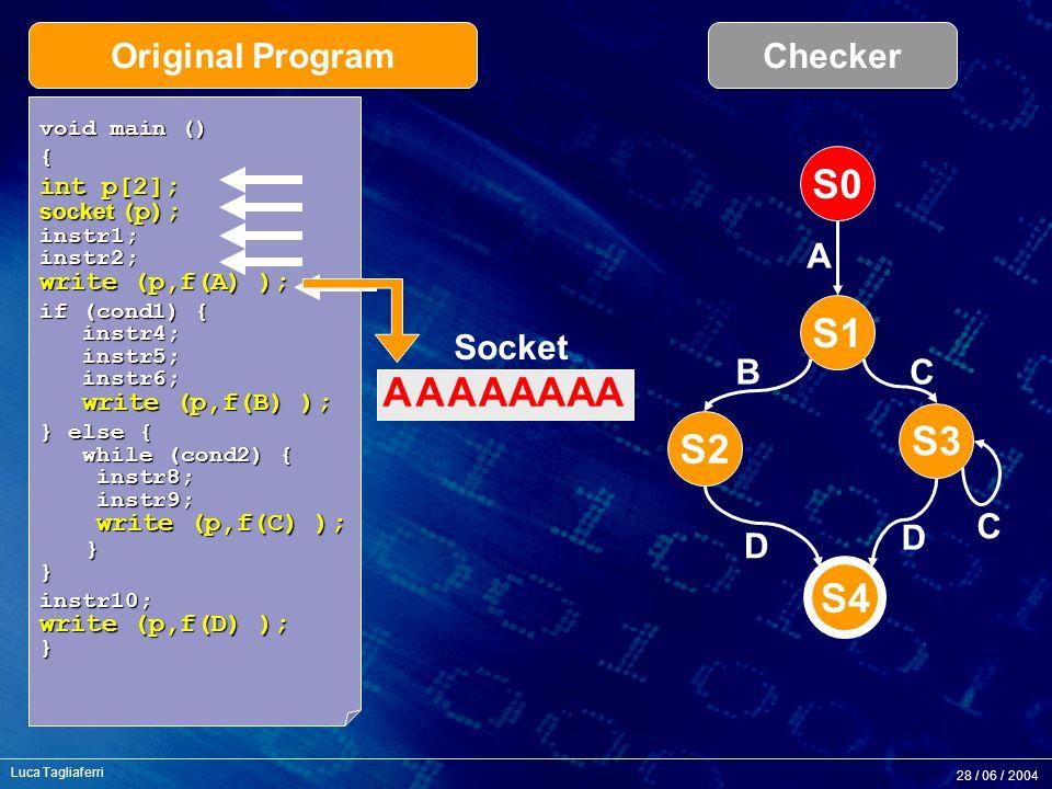 28 / 06 / 2004 Luca Tagliaferri S1 S2 S3 S4 S0 A BC C D D void main () { int p[2]; socket (p); instr1; instr2; write (p,f(A) ); if (cond1) { instr4; instr5; instr6; write (p,f(B) ); } else { while (cond2) { instr8; instr9; write (p,f(C) ); } } instr10; write (p,f(D) ); } Socket Original ProgramChecker AAAAAAAA