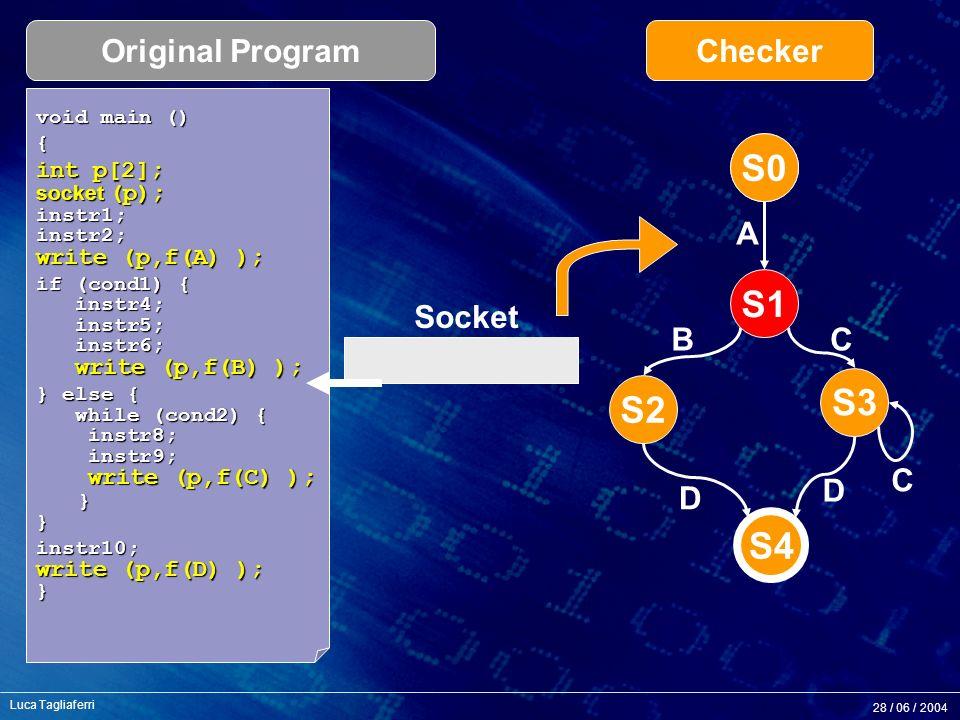 28 / 06 / 2004 Luca Tagliaferri S2 S3 S4 S0 A BC C D D void main () { int p[2]; socket (p); instr1; instr2; write (p,f(A) ); if (cond1) { instr4; instr5; instr6; write (p,f(B) ); } else { while (cond2) { instr8; instr9; write (p,f(C) ); } } instr10; write (p,f(D) ); } Socket Original ProgramChecker B S0 S1