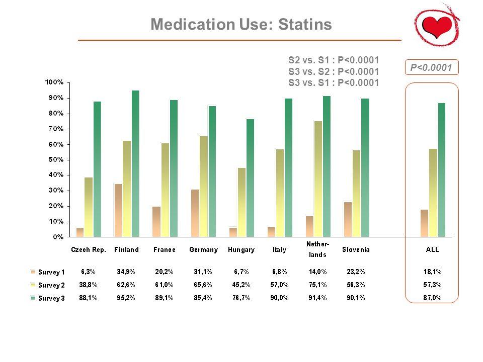 Medication Use: Statins P<0.0001 S2 vs. S1 : P<0.0001 S3 vs. S2 : P<0.0001 S3 vs. S1 : P<0.0001
