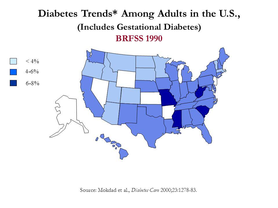 Source: Mokdad et al., Diabetes Care 2000;23:1278-83. Diabetes Trends* Among Adults in the U.S., (Includes Gestational Diabetes) BRFSS 1990 < 4% 4-6%