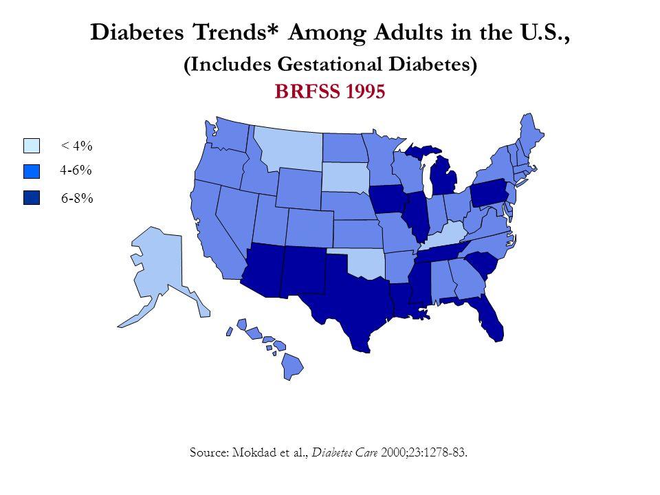 Diabetes Trends* Among Adults in the U.S., (Includes Gestational Diabetes) BRFSS 1995 Source: Mokdad et al., Diabetes Care 2000;23:1278-83.