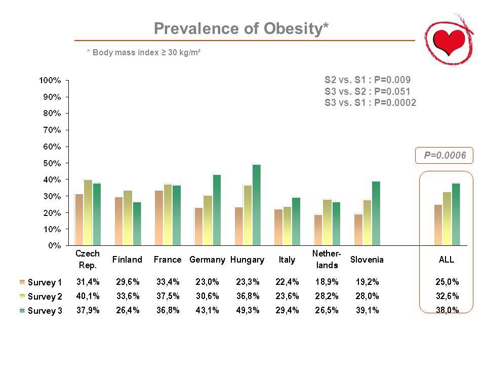 Prevalence of Obesity* P=0.0006 S2 vs. S1 : P=0.009 S3 vs.