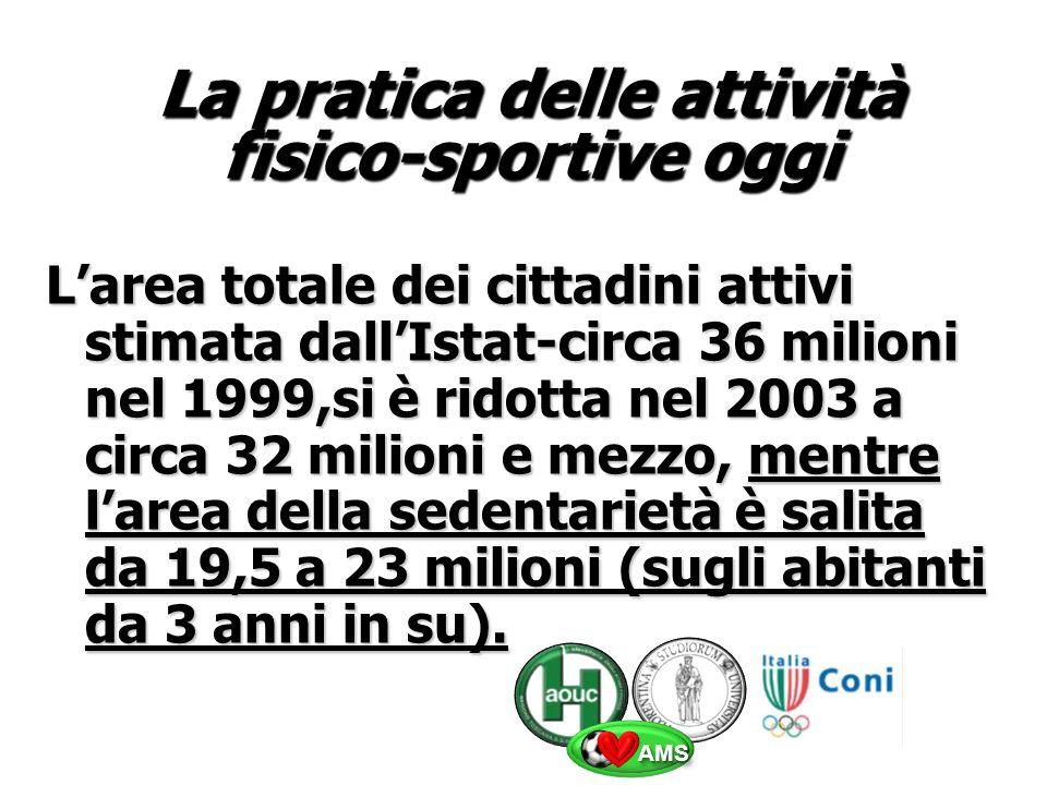 La pratica delle attività fisico-sportive oggi Larea totale dei cittadini attivi stimata dallIstat-circa 36 milioni nel 1999,si è ridotta nel 2003 a circa 32 milioni e mezzo, mentre larea della sedentarietà è salita da 19,5 a 23 milioni (sugli abitanti da 3 anni in su).