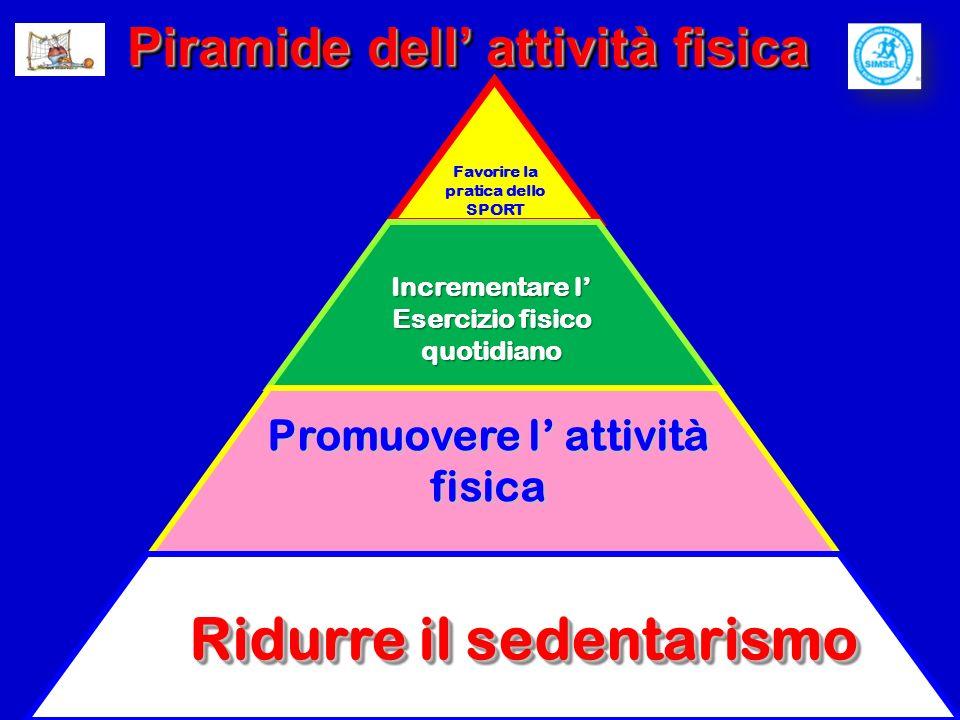 Piramide dell attività fisica Incrementare l Esercizio fisico quotidiano Ridurre il sedentarismo Promuovere l attività fisica Favorire la pratica dello SPORT