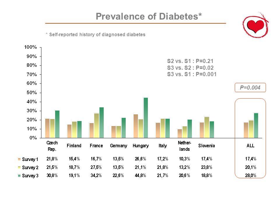 Prevalence of Diabetes* P=0.004 S2 vs. S1 : P=0.21 S3 vs.