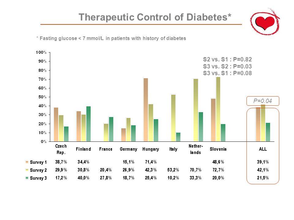 Therapeutic Control of Diabetes* P=0.04 S2 vs. S1 : P=0.82 S3 vs.