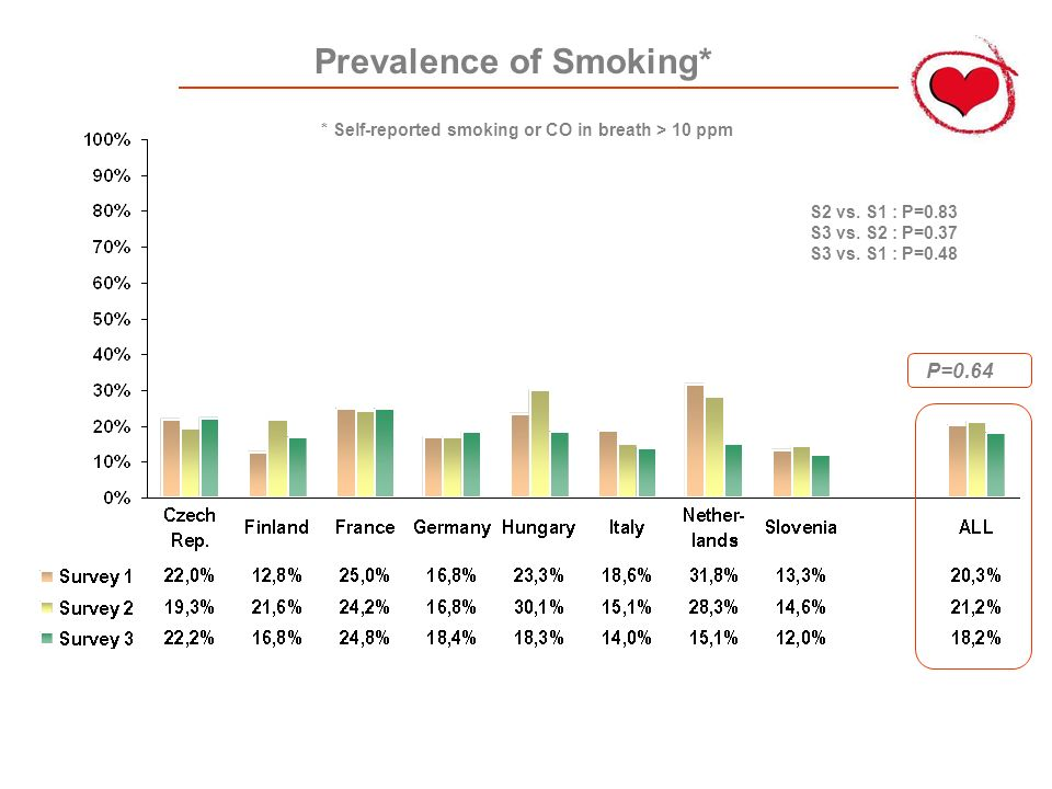 Prevalence of Smoking* P=0.64 S2 vs. S1 : P=0.83 S3 vs. S2 : P=0.37 S3 vs. S1 : P=0.48 * Self-reported smoking or CO in breath > 10 ppm
