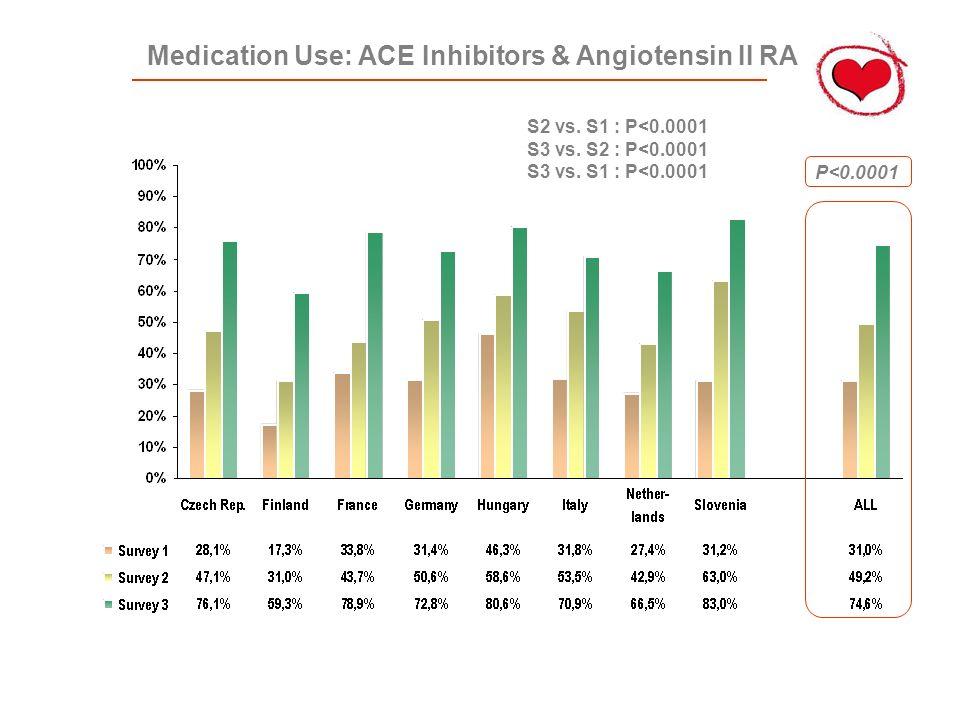 Medication Use: ACE Inhibitors & Angiotensin II RA P<0.0001 S2 vs.