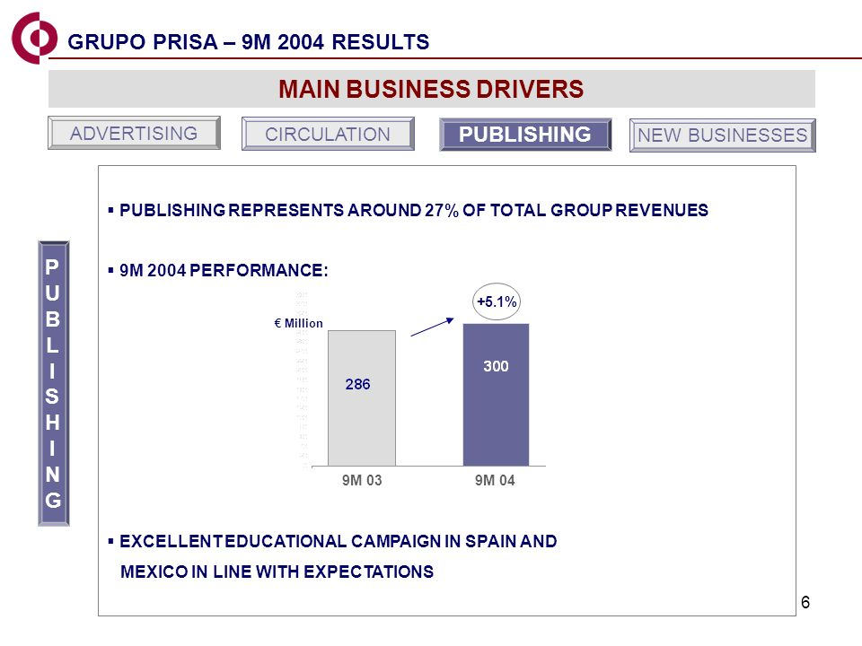 6 MAIN BUSINESS DRIVERS PUBLISHING REPRESENTS AROUND 27% OF TOTAL GROUP REVENUES 9M 2004 PERFORMANCE: EXCELLENT EDUCATIONAL CAMPAIGN IN SPAIN AND MEXICO IN LINE WITH EXPECTATIONS 9M 03 9M 04 Million +5.1% CIRCULATION PUBLISHING NEW BUSINESSES ADVERTISING PUBLISHINGPUBLISHING GRUPO PRISA – 9M 2004 RESULTS