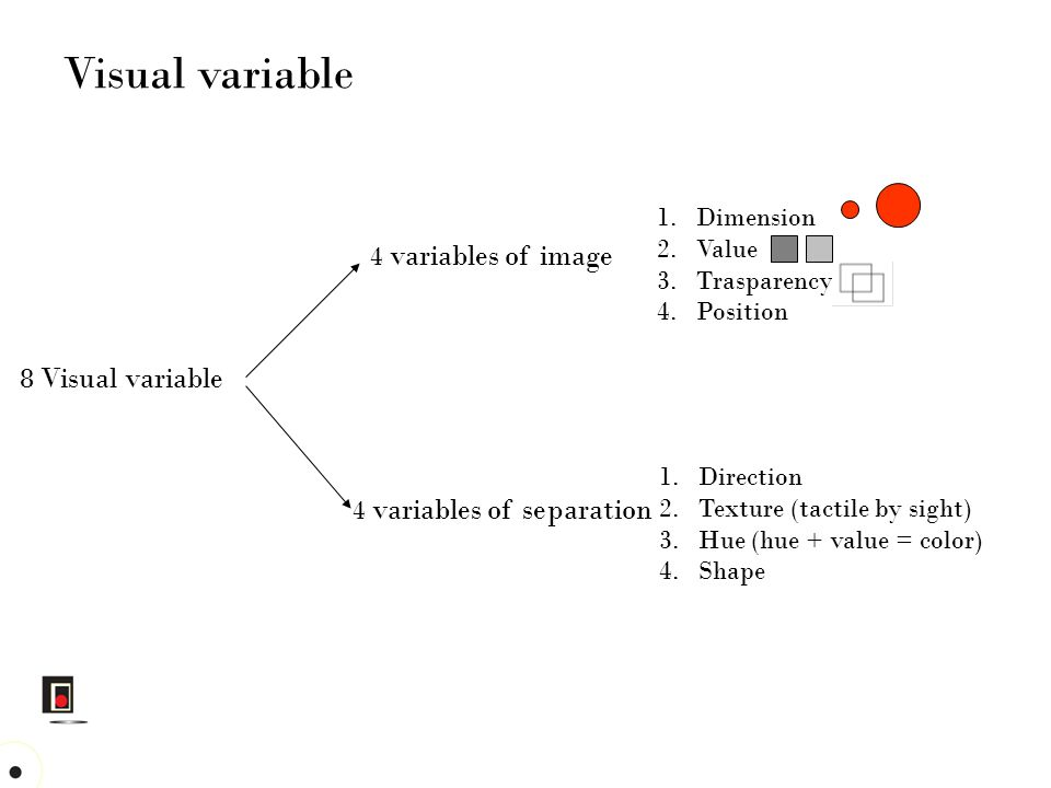 8 Visual variable 4 variables of image 4 variables of separation 1.Dimension 2.Value 3.Trasparency 4.Position 1.Direction 2.Texture (tactile by sight)