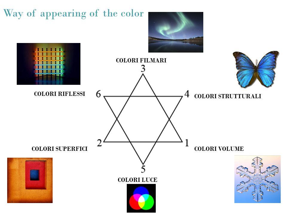 Way of appearing of the color COLORI FILMARI COLORI STRUTTURALI COLORI RIFLESSI COLORI VOLUMECOLORI SUPERFICI COLORI LUCE