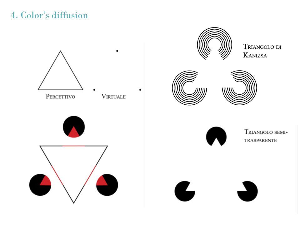 4. Colors diffusion