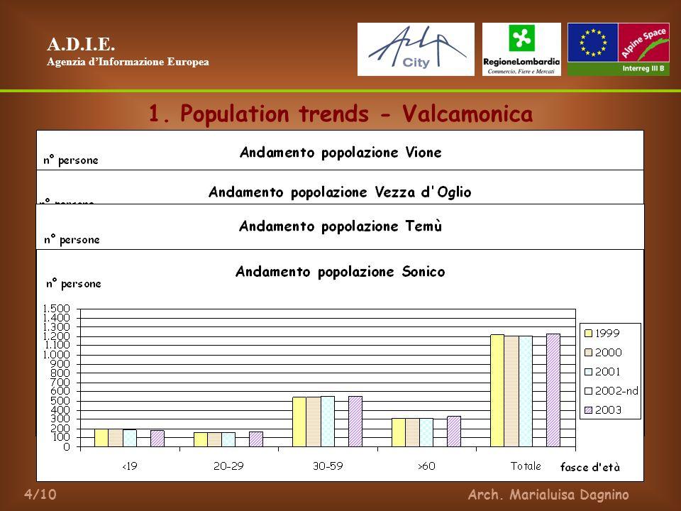 A.D.I.E. Agenzia dInformazione Europea Arch. Marialuisa Dagnino4/10 1.