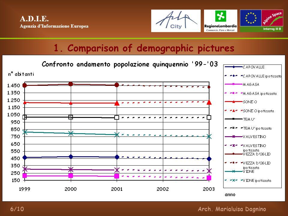 A.D.I.E. Agenzia dInformazione Europea Arch. Marialuisa Dagnino6/10 1.
