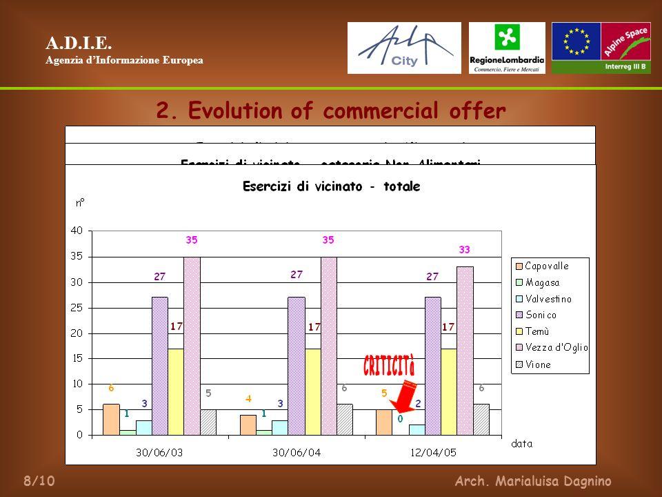 A.D.I.E. Agenzia dInformazione Europea Arch. Marialuisa Dagnino8/10 2.