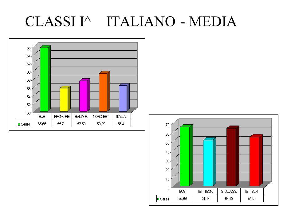 CLASSI I^ ITALIANO - MEDIA