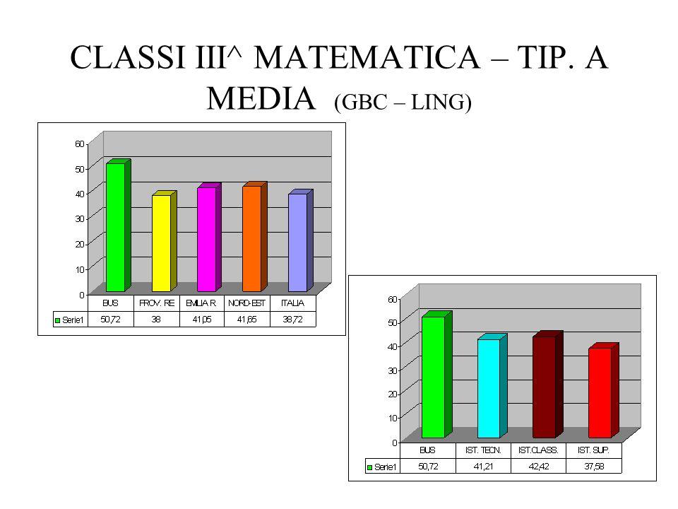 CLASSI III^ MATEMATICA – TIP. A MEDIA (GBC – LING)