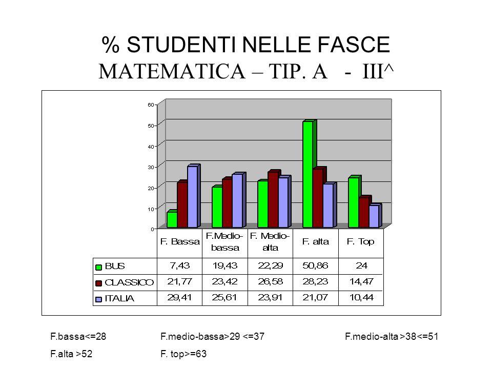 % STUDENTI NELLE FASCE MATEMATICA – TIP. A - III^ F.bassa 29 38<=51 F.alta >52 F. top>=63