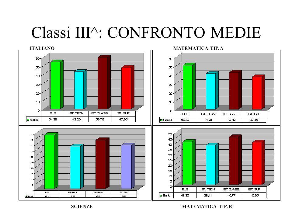 Classi III^: CONFRONTO MEDIE ITALIANOMATEMATICA TIP. A MATEMATICA TIP. B SCIENZE
