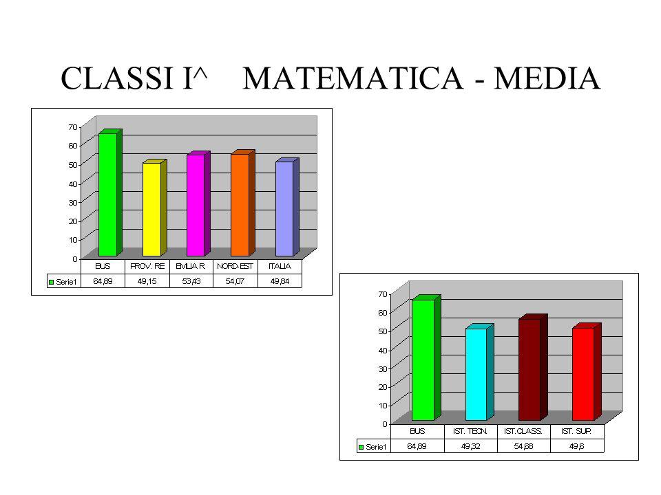 CLASSI I^ MATEMATICA - MEDIA