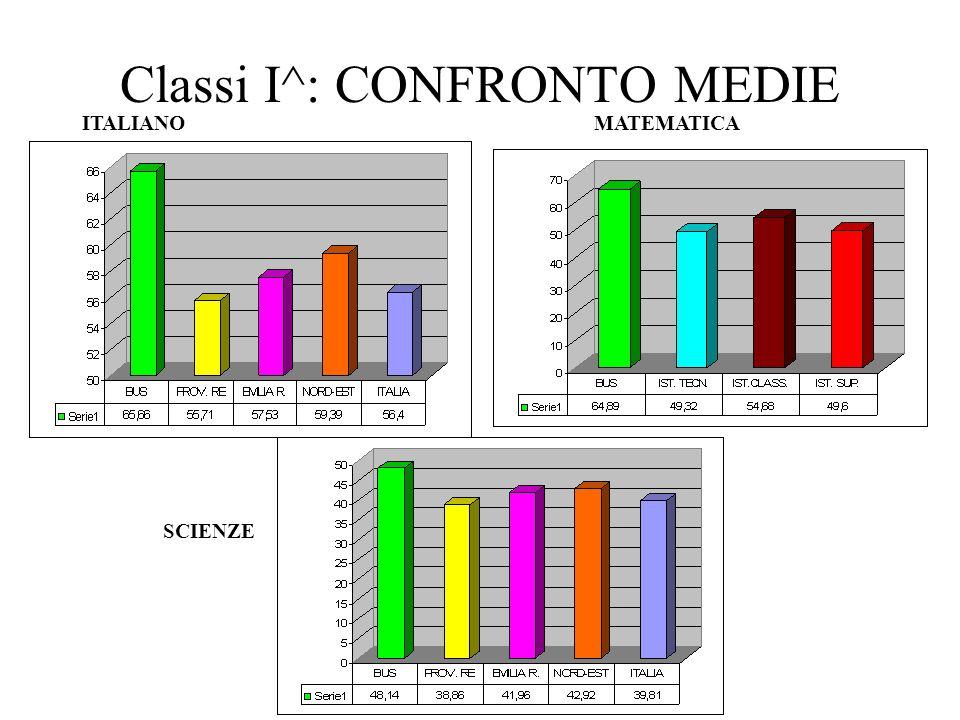 Classi I^: CONFRONTO MEDIE ITALIANOMATEMATICA SCIENZE