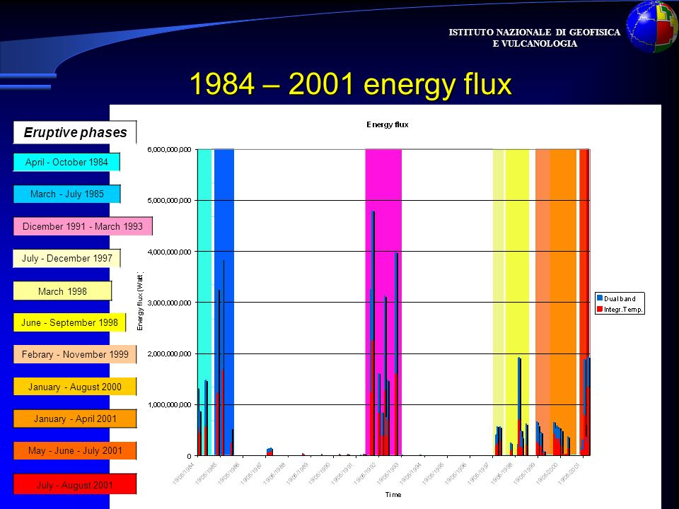 ISTITUTO NAZIONALE DI GEOFISICA E VULCANOLOGIA 1984 – 2001 energy flux April - October 1984 March - July 1985 Dicember 1991 - March 1993 July - December 1997 March 1998 June - September 1998 Febrary - November 1999 January - August 2000 January - April 2001 May - June - July 2001 July - August 2001 Eruptive phases